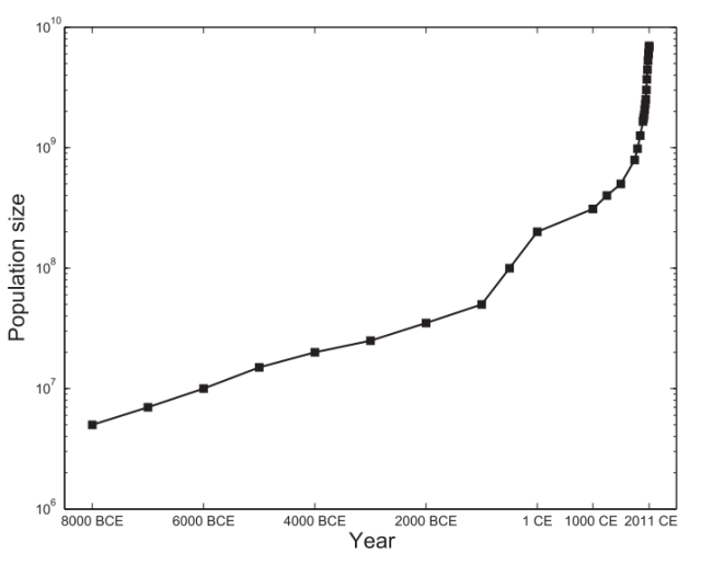 Human population growth from around 5 million people in 8000 BCE to over 7 billion today. (figure from Keinen and Clark 2012).